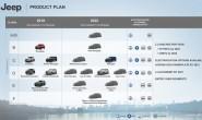 9款全新车型/Wagoneer经典回归 Jeep 2022年新品规划曝光