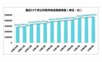 截至9月 全国充电桩保有量达111.5万台
