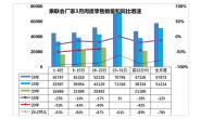 乘联会:3月第3周日均厂家销量2.4万辆,同比下滑53%