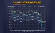 发改委:4月28日国内成品油价格不调整