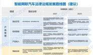 《智能网联汽车法律法规发展路线图(建议)》重磅发布