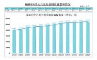 充电联盟:截至4月全国充电桩保有量128.7万台
