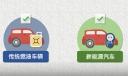 双积分管理办法将修改 明确了2021-2023年新能源汽车积分比例