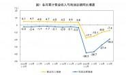 前5月工业利润降幅收窄 汽车仍下滑超三成