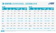 乘联会:6月狭义乘用车批发量170万辆 同比增0.9%