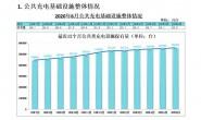 充电联盟:截至6月全国充电桩保有量132.2万台,同比增加31.9%