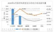 6月电池装车量涨34% 磷酸铁锂电池翻番