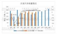 汽车市场持续向好 8月产销保持双数增长