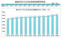 截至9月全国充电桩保有量141.8万台,同比增加27.2%
