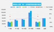 乘联会:11月首周乘用车日均零售3.5万辆 同比增20%