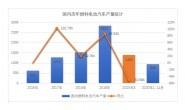 我国11月燃料电池汽车销量小幅爆发,全年产销或将达1400辆
