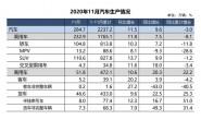 11月汽车产销量均创年内新高 分别为284.7万辆与277万辆