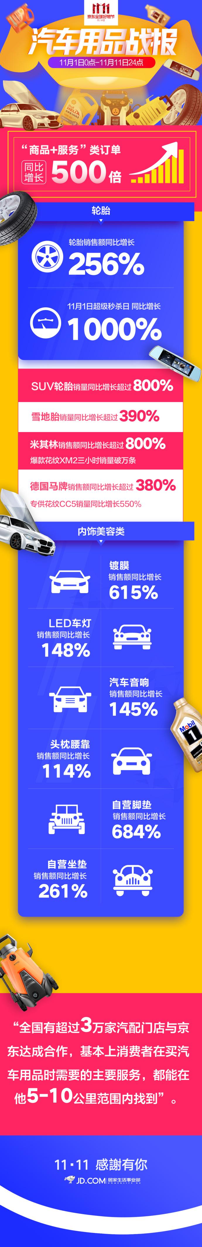 """京东双11汽车用品""""商品+服务""""类订单同比增长500倍"""