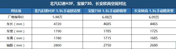 北汽幻速H3F、长安欧尚、宝骏730 谁是全家春游的最佳搭档