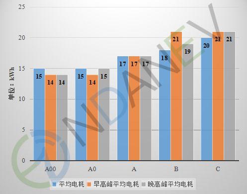 研报:纯电动汽车在30~80km/h行驶为经济性较好车速段