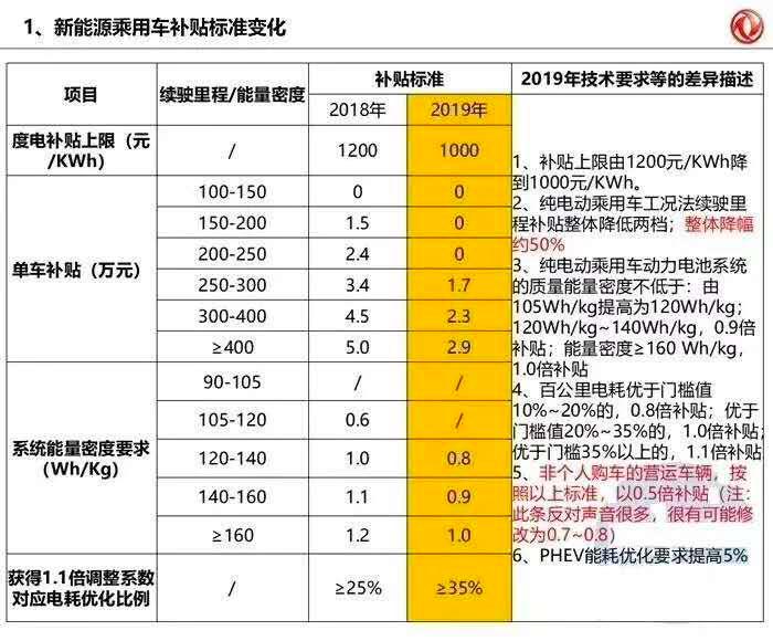 2019年新能源补贴政策最新版本