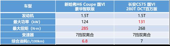 碰上新哈弗H6 Coupe智联版,长安CS75也怂