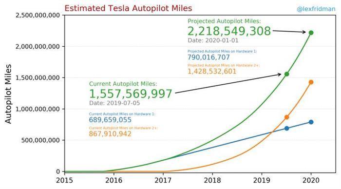 超50万辆特斯拉电动车配置Autopilot 2