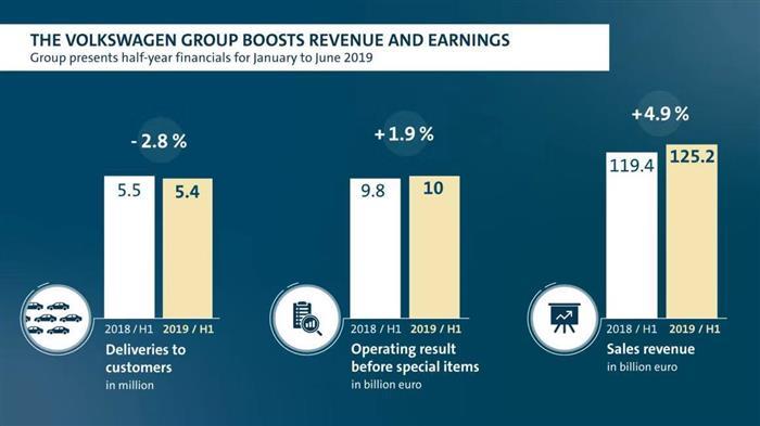 二季度,大众营业利润凭什么大增30%?