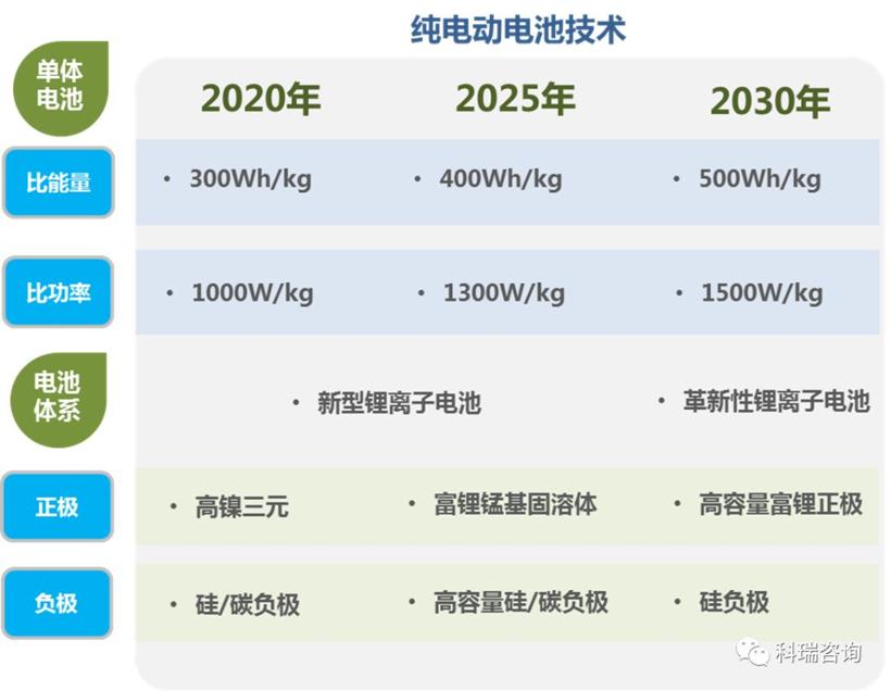 """双积分办法""""修正案解读:新能源汽车政策有望进入稳定期"""