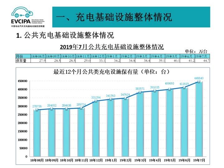 充电联盟:截至7月全国充电桩保有量105.1万台
