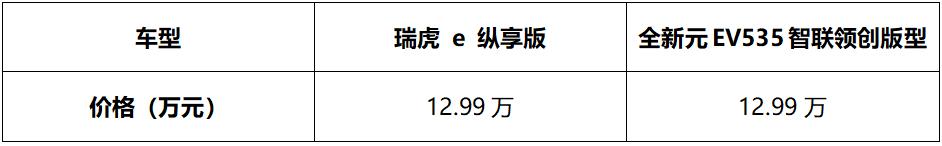 对比见真章,瑞虎 e VS 元EV535到底哪个才是真实力派?