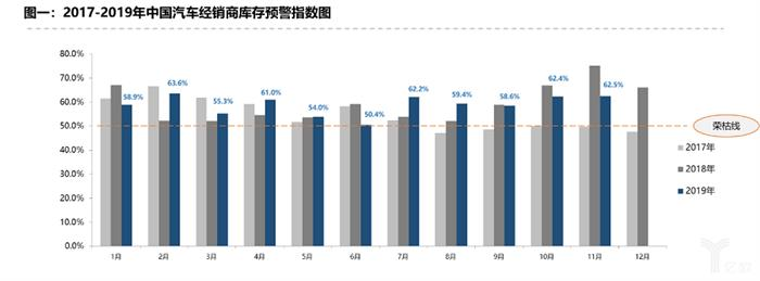 车市负增长已定,2020年下跌力度或将扩大