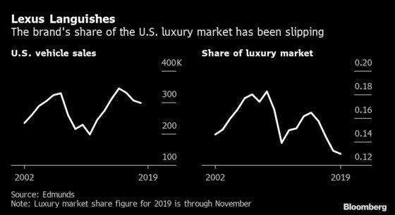 """雷克萨斯面临""""中年危机"""":SUV车型老旧 销量正趋于""""平平"""""""