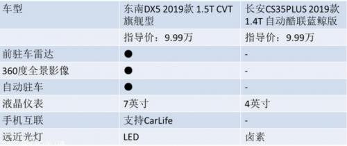 东南DX5 VS 长安CS35 PLUS,谁将制霸A0+级SUV市场