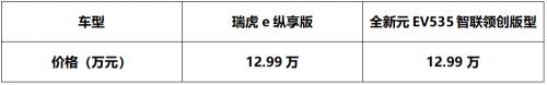"""瑞虎e与元EV535大PK 究竟谁才是""""最好开的纯电SUV"""""""