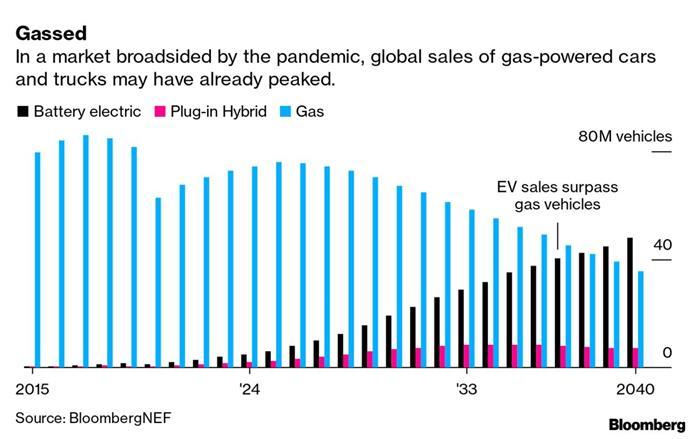 """""""后疫情时代""""的电动车市:中欧高歌猛进,美国或将踩刹车"""