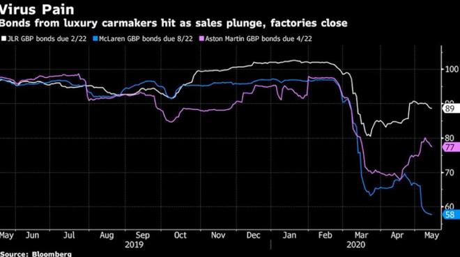 英国多家豪华车制造商疫情中不停烧钱 债务危机威胁生存