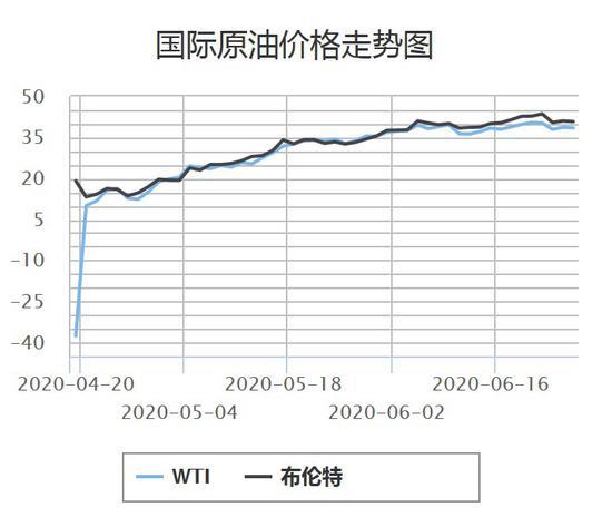 8次搁浅3次下调后 国内油价或迎来年内首次上调