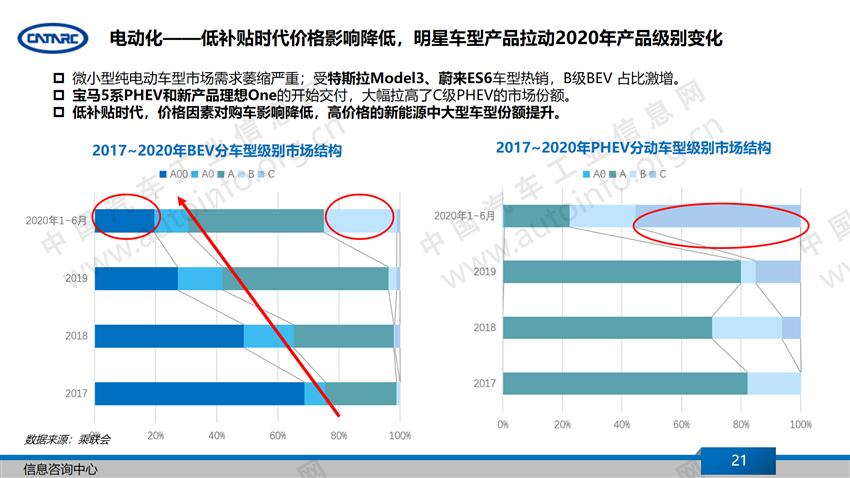 疫情下的2020年上半年汽车产业特点总结及下半年展望(下)