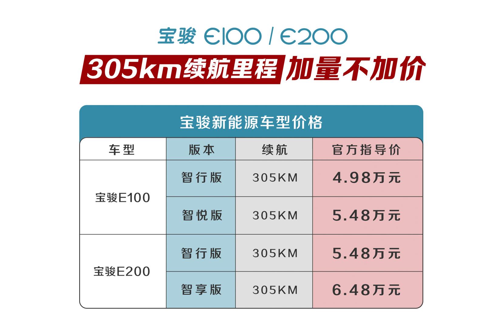 加量不加价!宝骏新能源推出305km续航版本车型