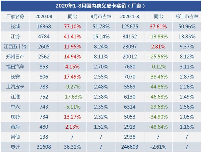 三大榜单发布,2020年8月狭义皮卡市场销量