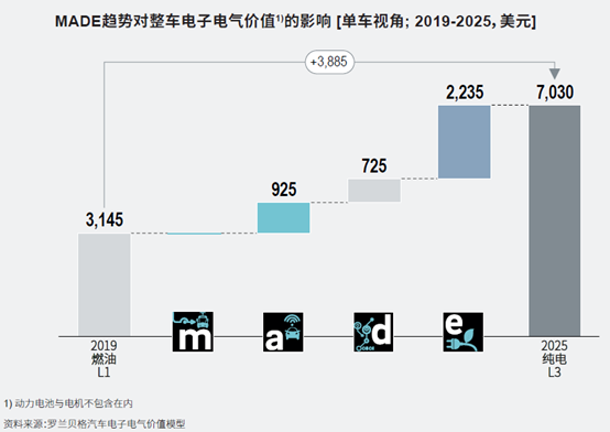 百人会发布《中国新能源汽车供应链白皮书2020》
