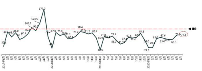 9月份汽车消费指数77.8 预计10月销量持平上月