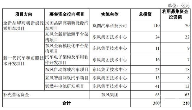 东风汽车IPO申请已获深交所受理 计划融资210.33亿元