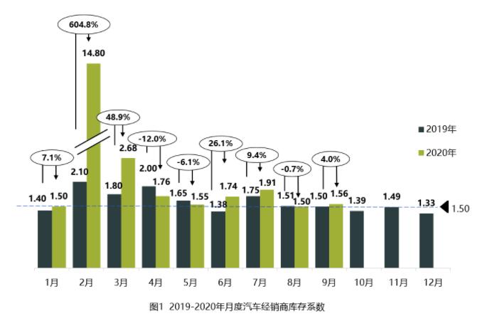 中国汽车流通协会 库存水平位于警戒线以上