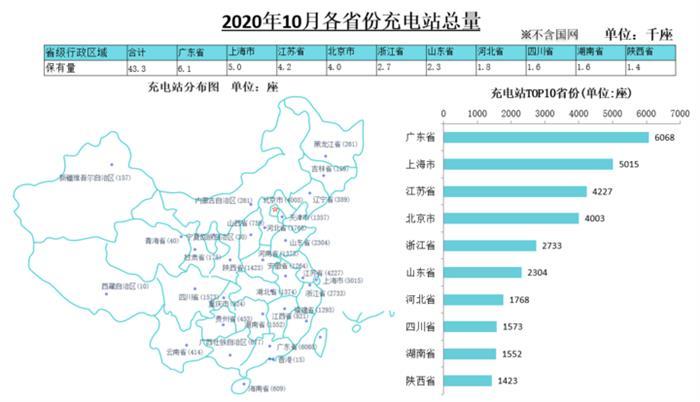 充电联盟:截至10月全国充电桩保有量149.8万台,同比增加30.9%
