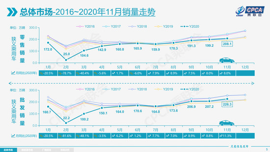 几成共识 2021年汽车市场增速不低于4%